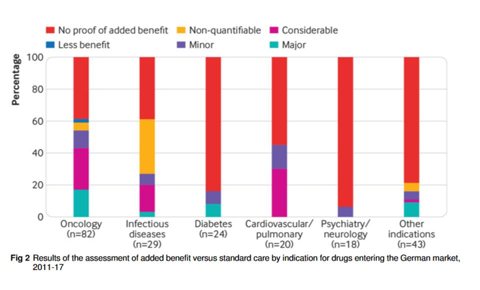 IQWiG assessment of added benefit versus standard of care, by indication.