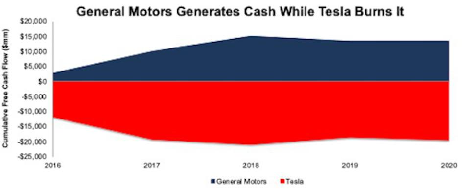 GM vs TSLA Free Cash Flow