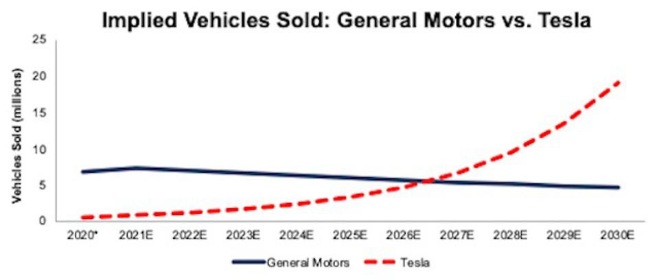 GM vs. TSLA Implied Vehicles Sold