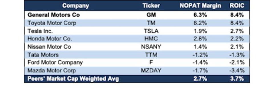 GM vs TSLA NOPAT Margin & ROIC