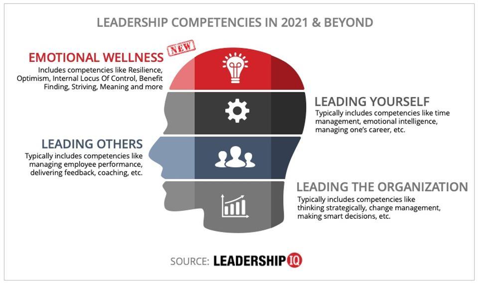 Leadership Competencies In 2021 And Beyond