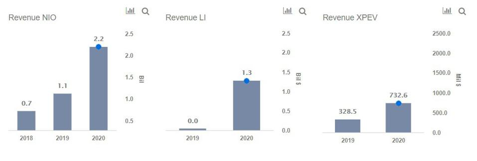 Revenue of LI, NEO and XPEV