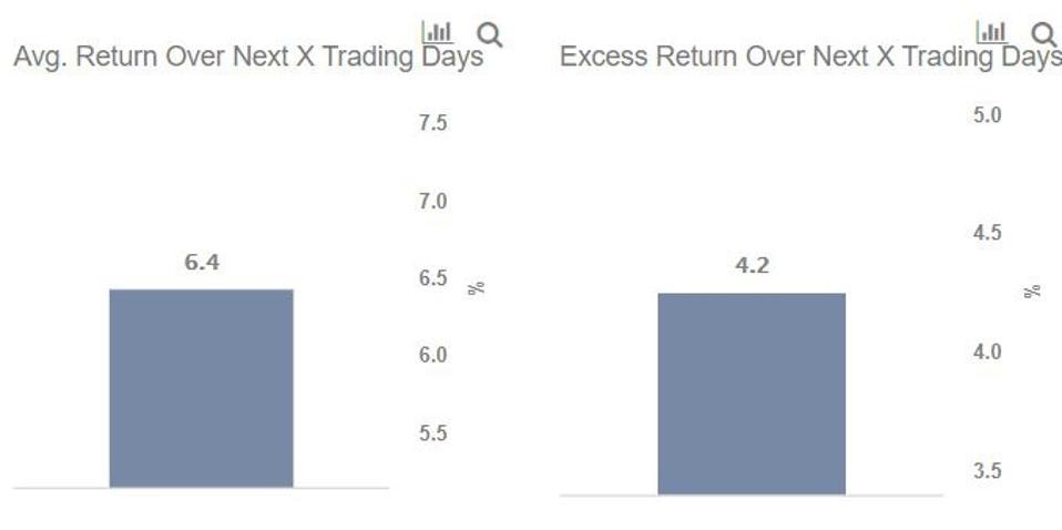 Paypal Average Stock Return