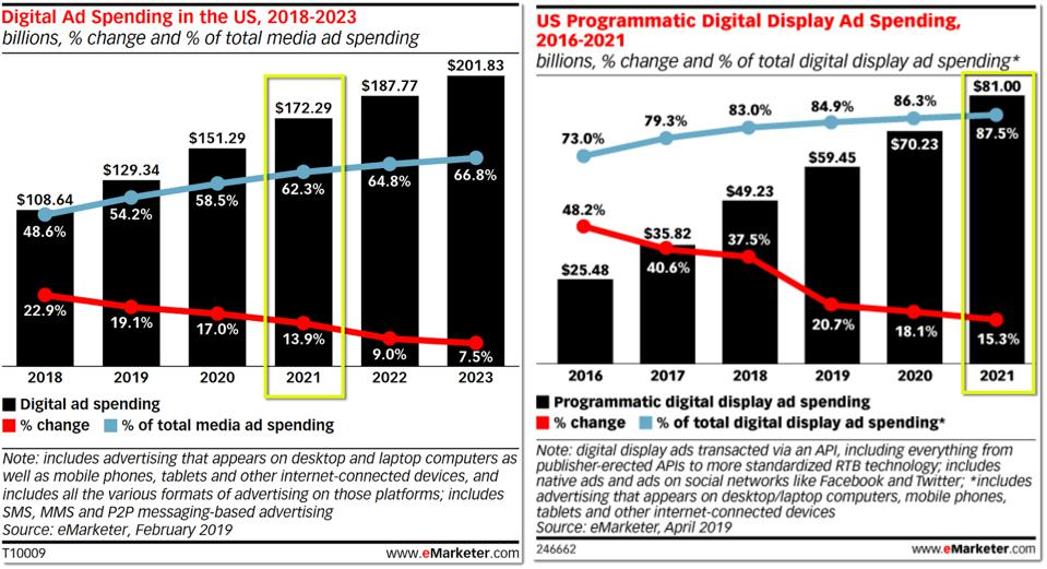 eMarketer chart on digital ad spending and programmatic share of digital