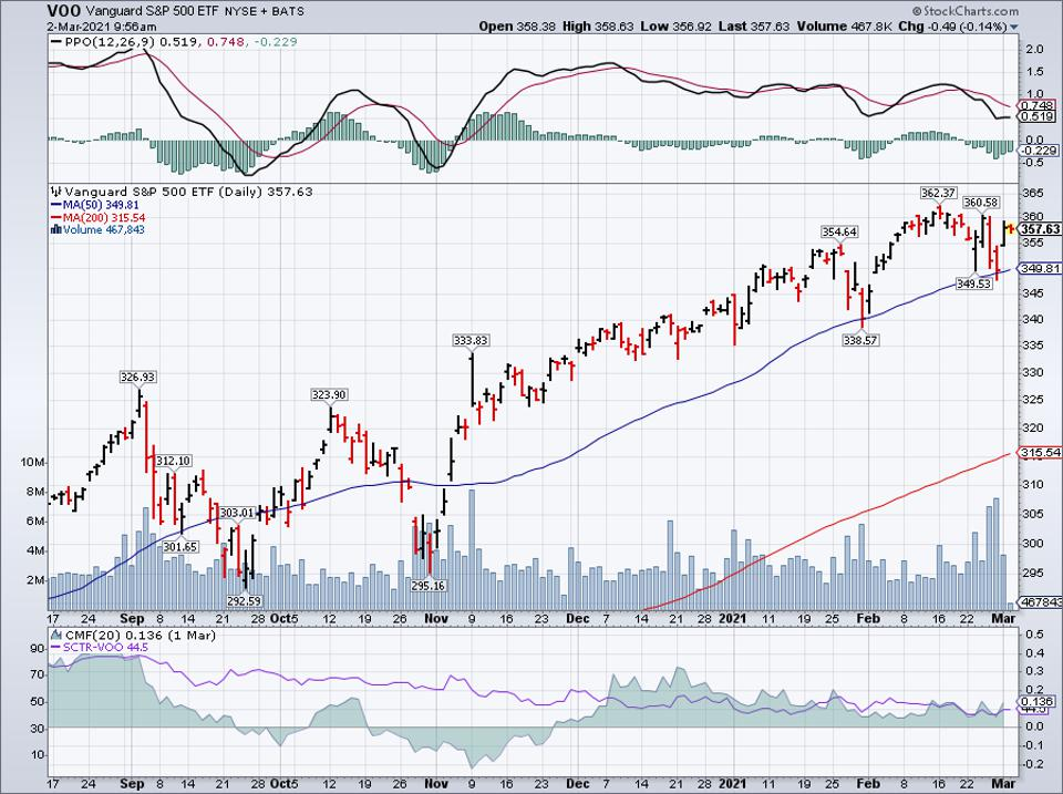 Simple moving average of Vanguard S&P 500 ETF (VOO)
