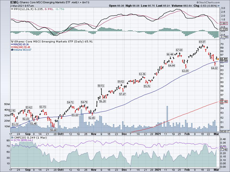 Simple moving average of iShares Core MSCI Emerging Markets ETF (IEMG)