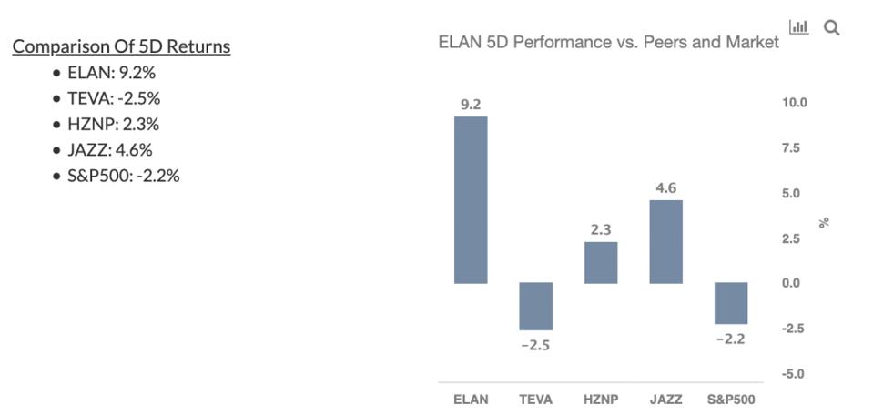 ELAN Stock Performance