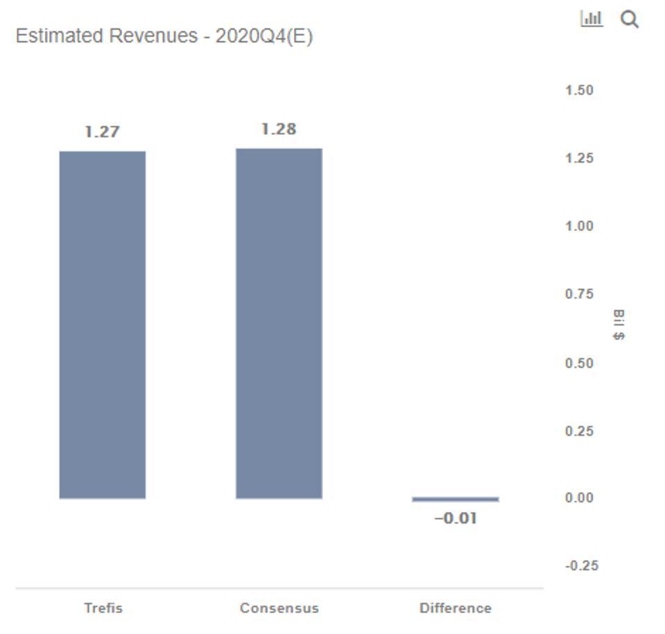 AEO Revenue
