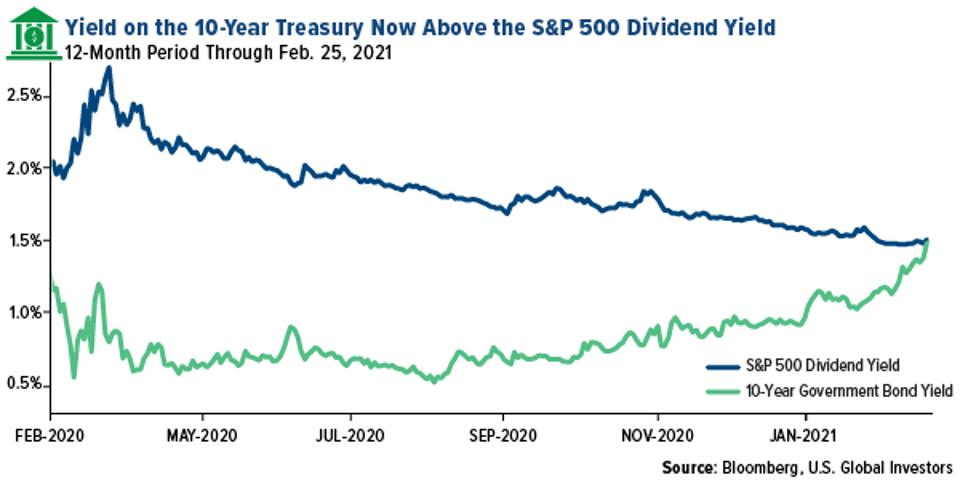 Yield on the 10-Year Treasury Now Above the S&P 500 Dividend Yield
