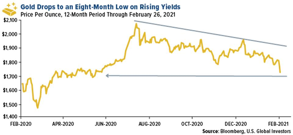 Gold Price Per Ounce at 8-Month Low on February 26, 2021 on Rising Yields