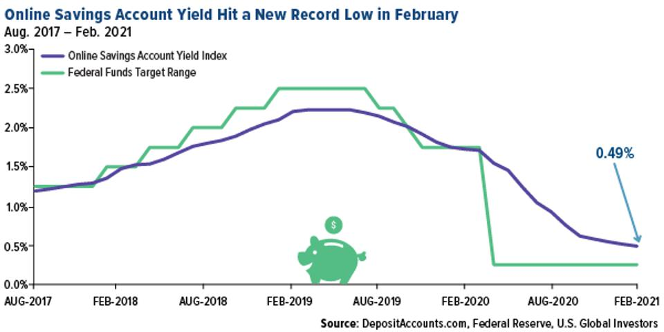 Online savings account yield index at new record low in february 2021