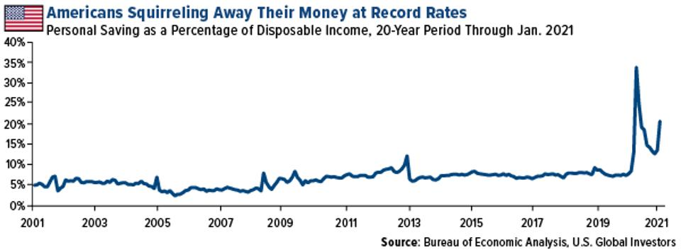 Personal saving as a percentage of disposable income, record low, through january 2021