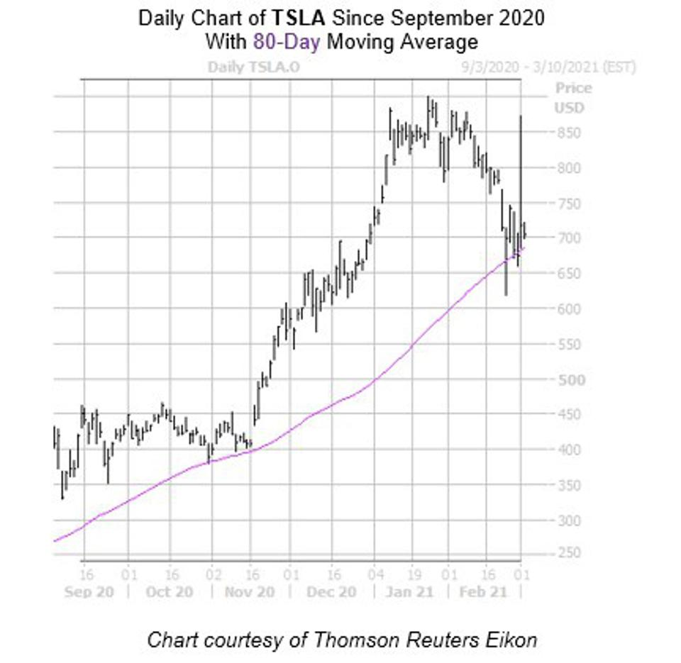 Daily Chart of TSLA Since September 2020 with 80-Day Moving Average