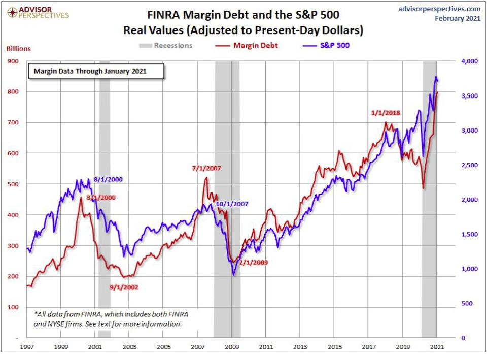 Record high for margin debt & SPX
