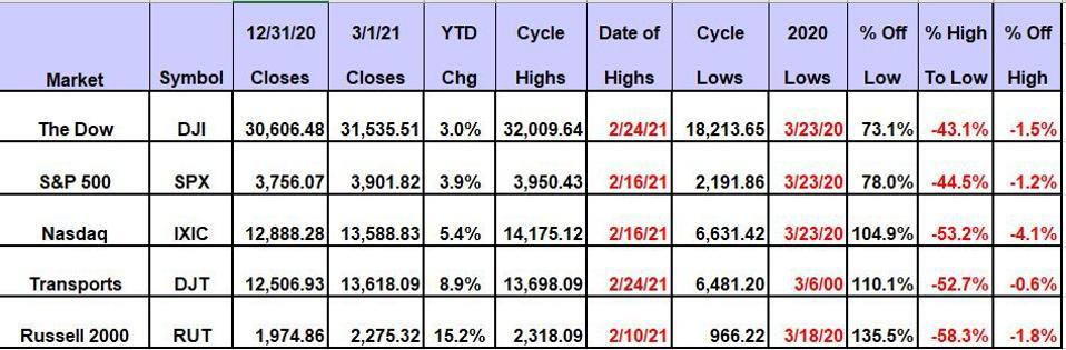 Stock market highs set in February