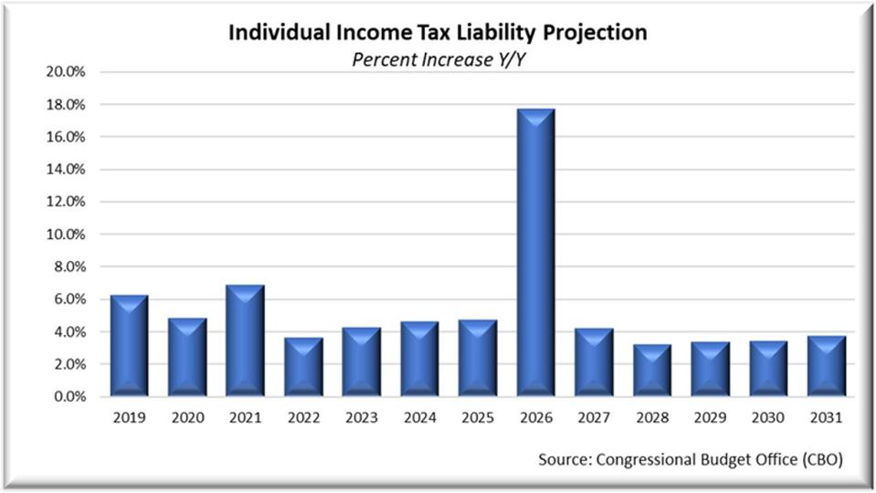 CBO: Individual Income Liability Projection 2019 to 2031