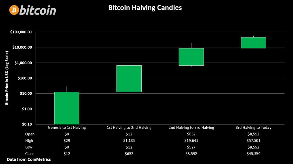 Bitcoin's performance during each of its four ″halving cycles.″