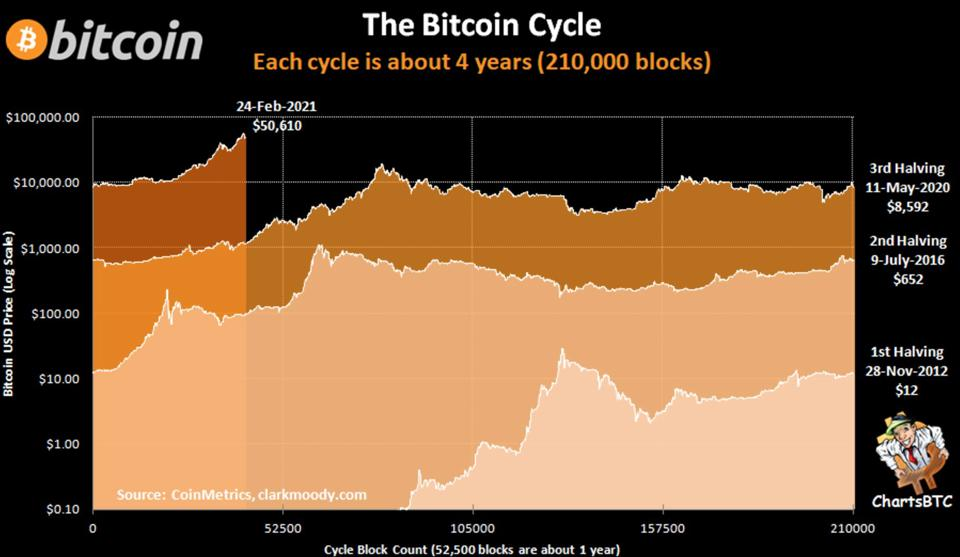 The price of Bitcoin in each of its ″halving cycles.″