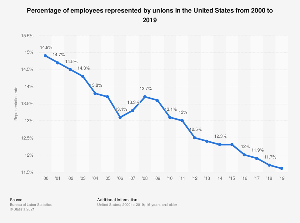 The percentage of U.S. employees represented by unions has been declining.