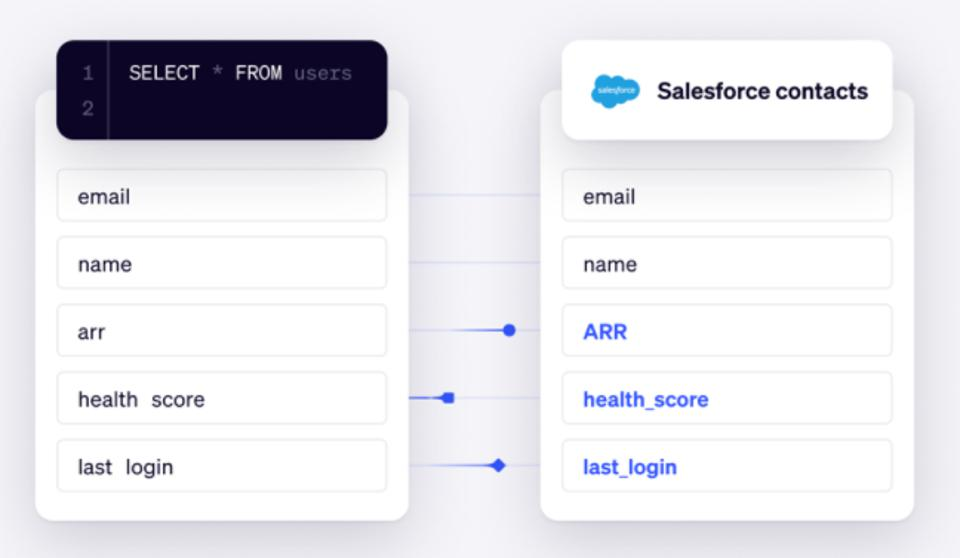 Data from data warehouse being connect to fields in Salesforce.