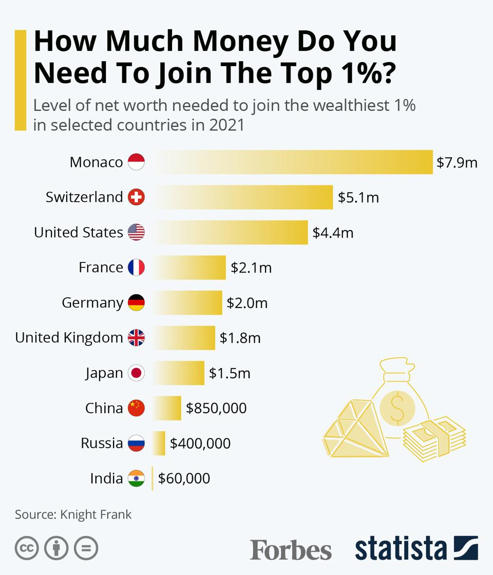 How Much Money Do You Need To Join The Top 1%?