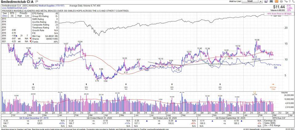 Charts & Data Courtesy of MarketSmith Incorporated. Ticker: $SDC