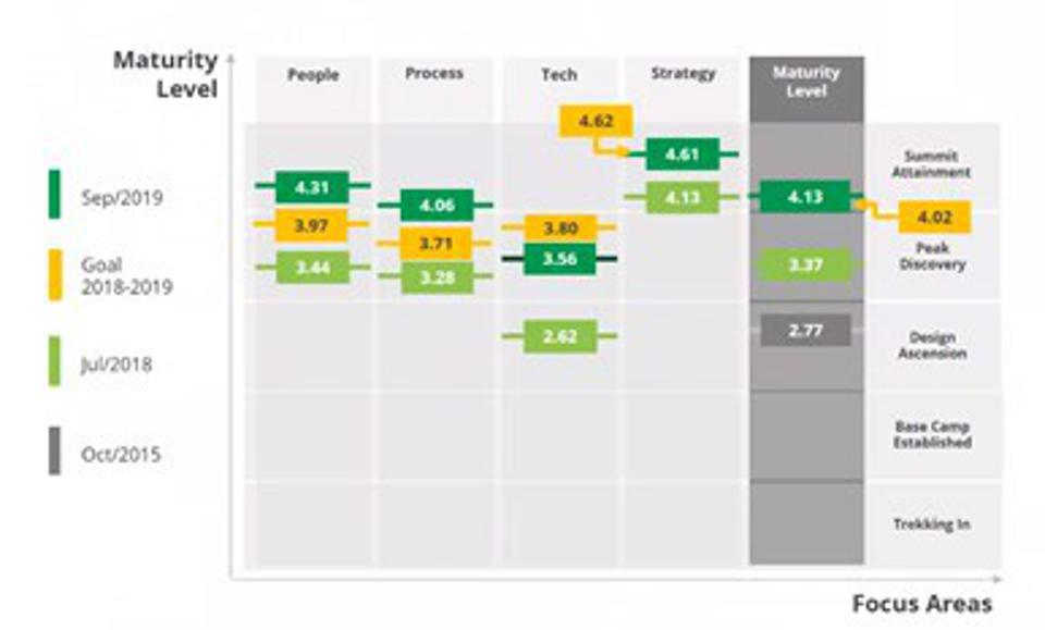 Model Shows Belcorp Scores High in the Various Dimensions Associated with Supply Chain Design Maturity