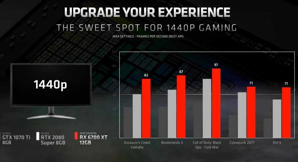 The RX 6700 XT will be faster than the RTX 2080 Super, so AMD claims, with clear leads over that GPU in a range of titles at 1440p