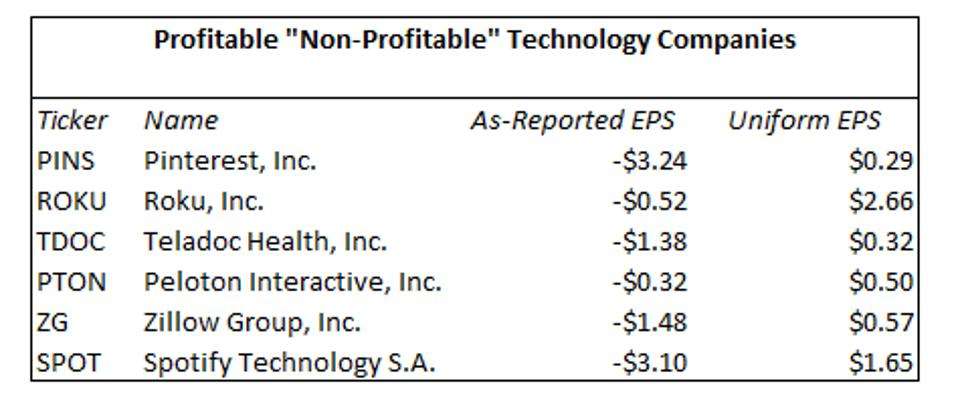 Comparison of as-reported vs Uniform EPS data for ″Non-Profitable″ Technology Index names