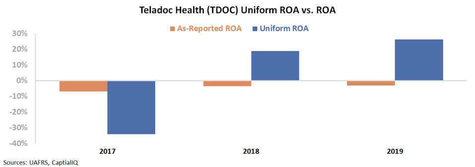 Chart of as-reported vs Uniform ROA data for Teledoc (TDOC)