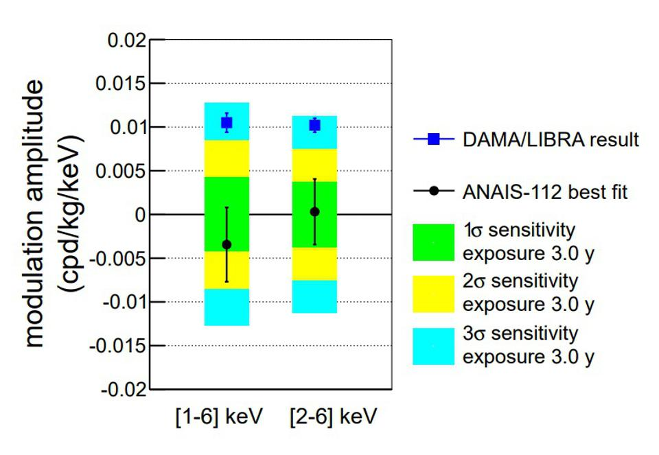 The best-fit amplitude of an annual modulation signal for a nuclear recoil with NaI.