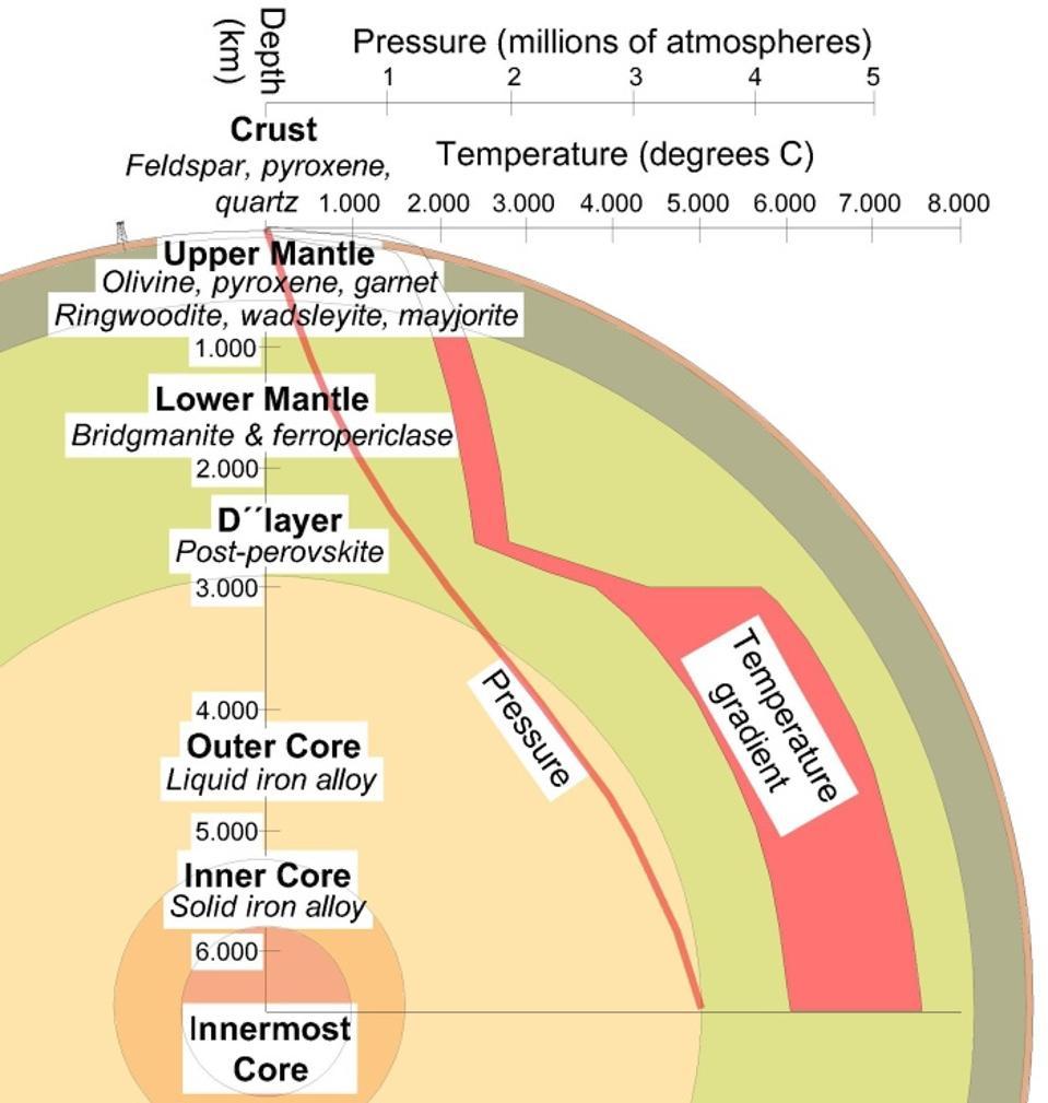 Sección transversal de la tierra que muestra las capas del subsuelo y la composición mineral.
