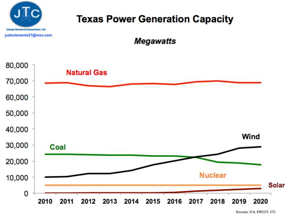 Texas Power Generation Capacity