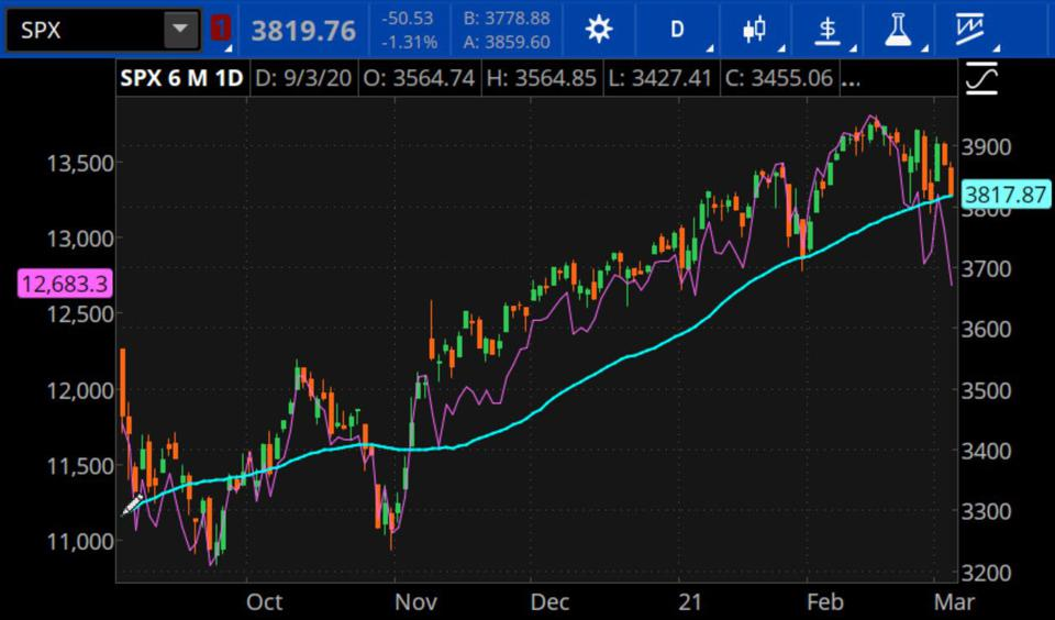 Data sources: Nasdaq, S&P Dow Jones Indices. Chart source: The thinkorswim® platform.
