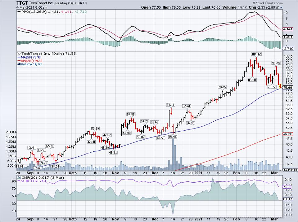 Simple moving average of Techtarget Inc (TTGT)