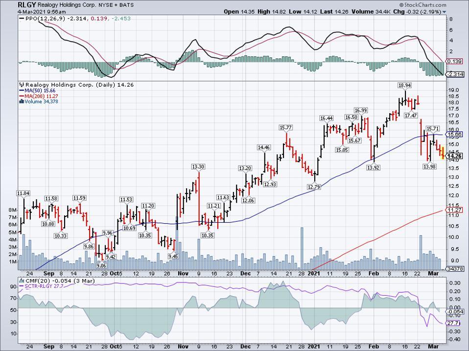 Simple moving average of Realogy Holdings Corp (RLGY)