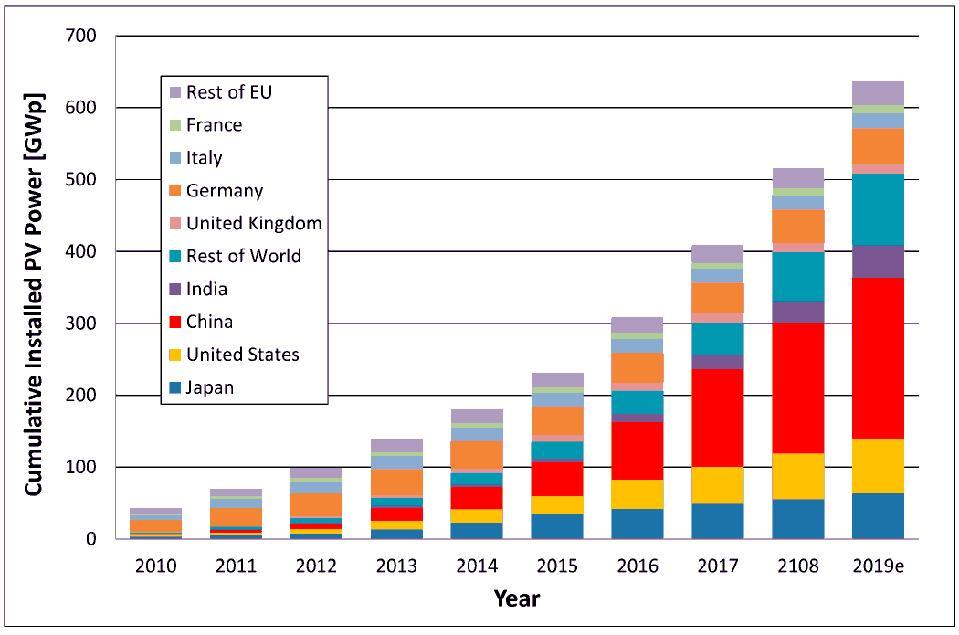 Cumulative global installed solar capacity 2010-2019