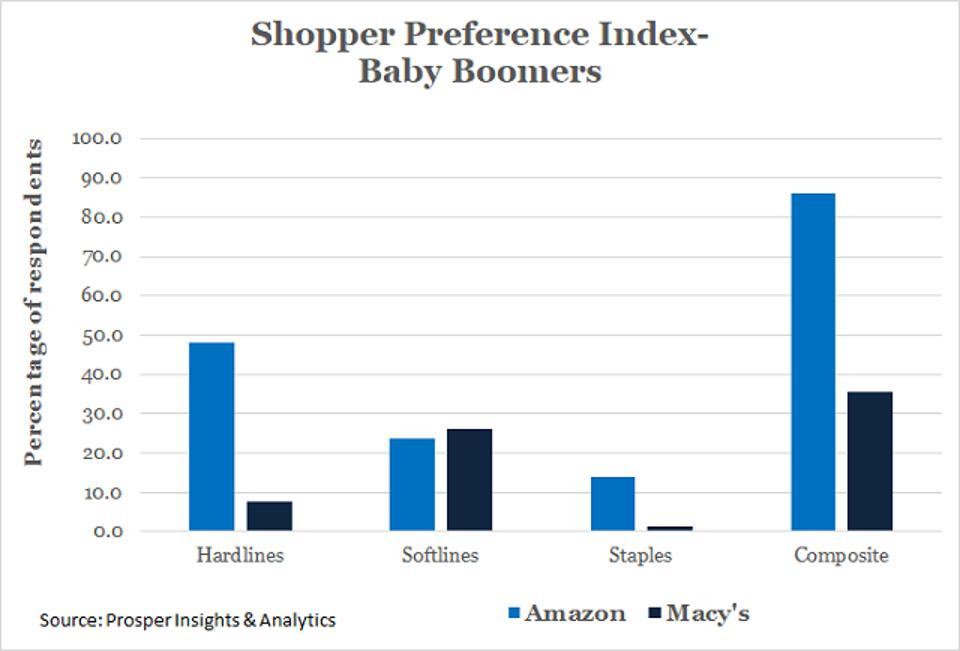 Prosper - Boomers Shopper Preference Index