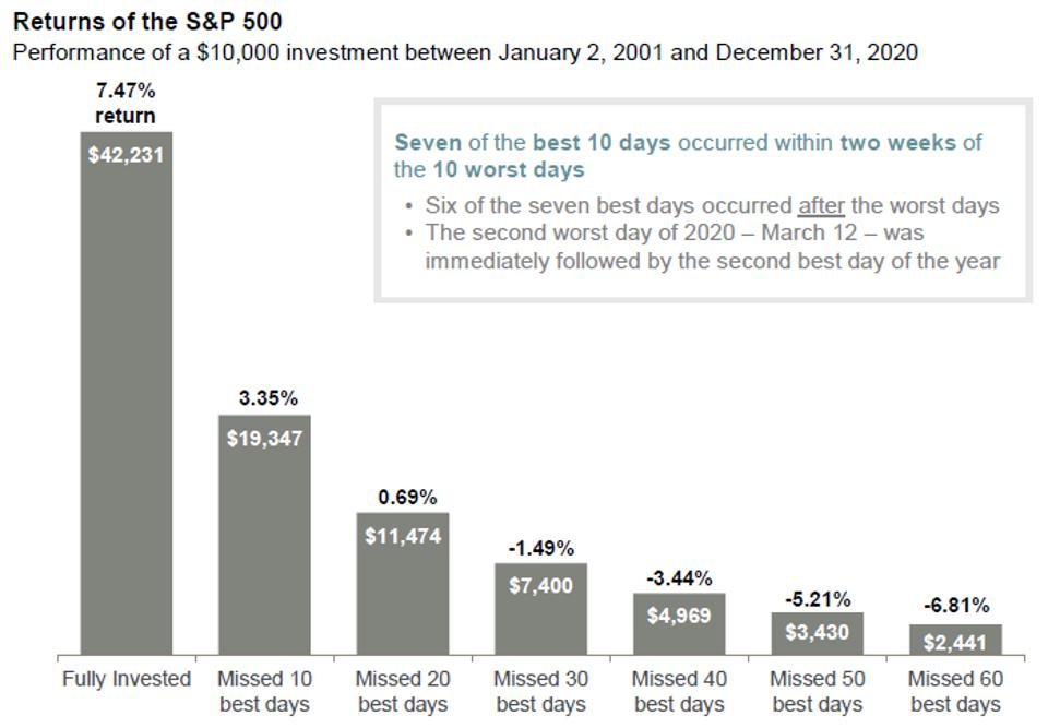 Benefits of staying fully invested