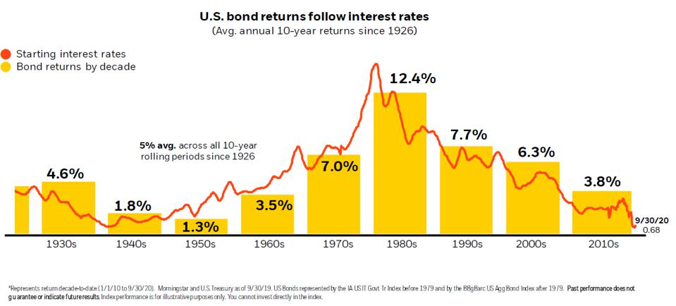 Interest rates and bond returns