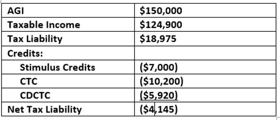 AGI $150,000