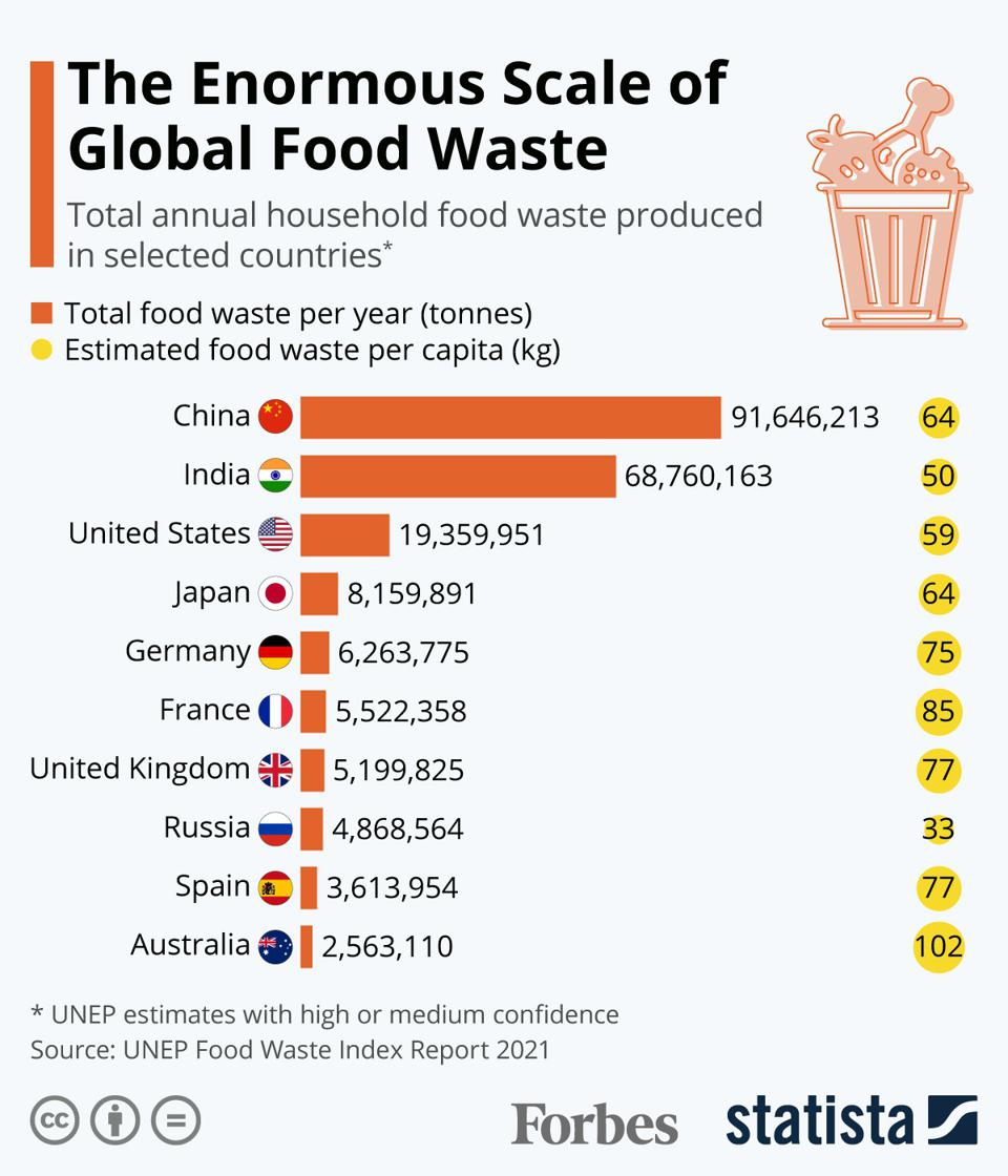 The Enormous Scale Of Global Food Waste