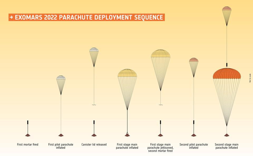 Esto es lo que se supone que hará el despliegue del paracaídas de Rosalind Franklin a Marte en 2022.