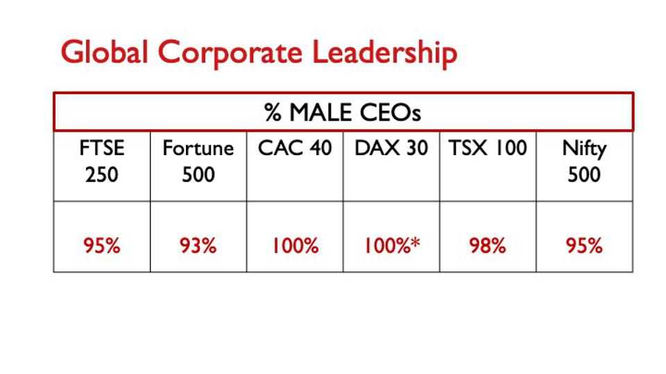 A chart of the percentage of male CEOs in the top 6 stock exchanges of the world