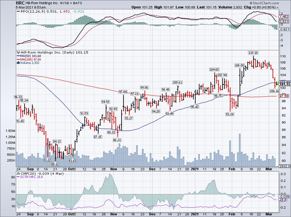 Simple moving average of Hill-Rom Holdings Inc (HRC)