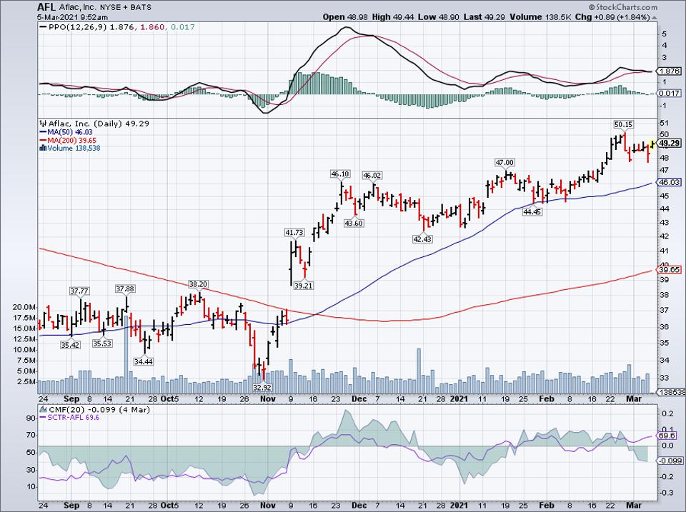 Simple moving average of Aflac Inc (AFL)