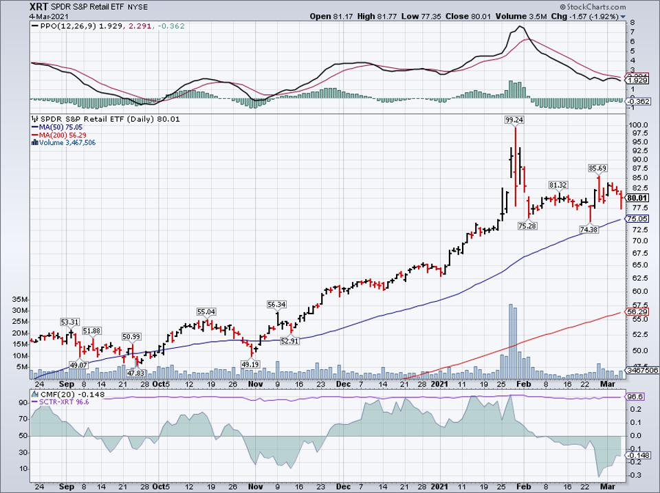 Simple moving average of SPDR S&P Retail ETF (XRT)