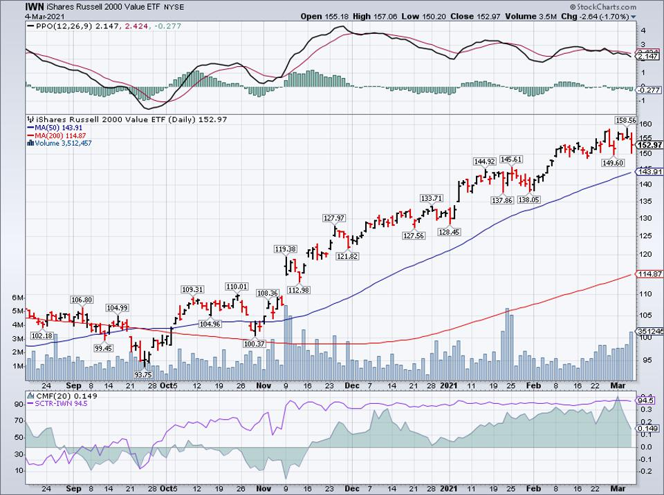 Simple moving average of iShares Russell 2000 Value ETF (IWN)