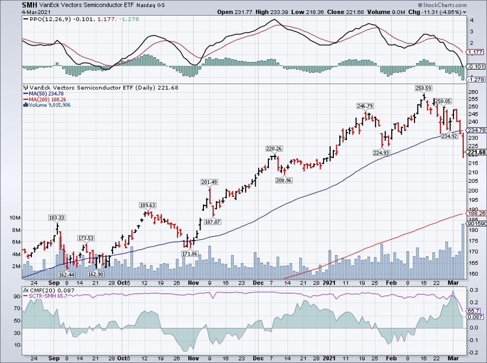 Simple moving average of VanEck Vectors Semiconductor ETF (SMH)