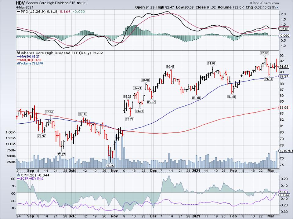 Simple moving average of iShares Core High Dividend ETF (HDV)